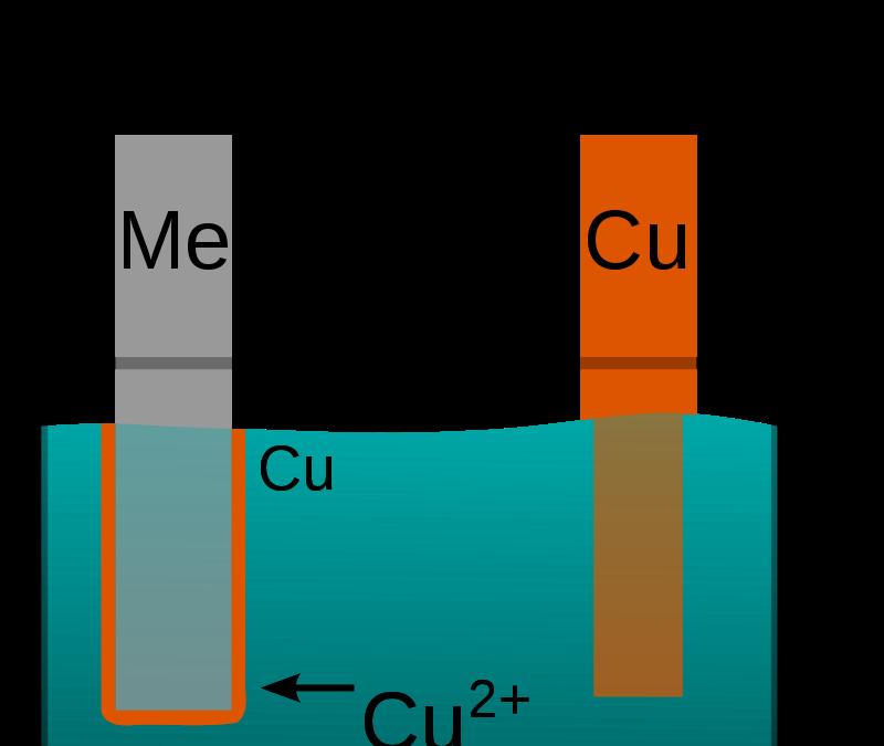 Electroplating – General Information