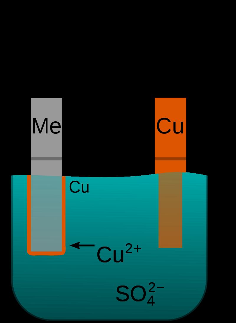 Electroplating - General Information
